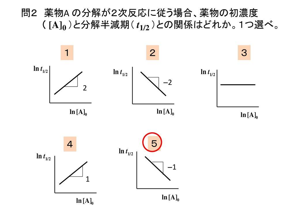 問2 薬物A の分解が2次反応に従う場合、薬物の初濃度( [A]0 )と分解半減期( t1/2 )との関係はどれか。1つ選べ。